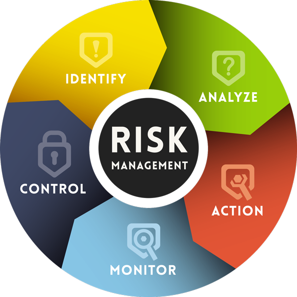 The first step to compliance is understanding what and where your risks are. EZETech will perform a deep-level risk analysis of your environment and endpoints. IT risk management aims to manage the risks that come with the ownership, involvement, operation, influence, adoption, and use of IT as part of a larger enterprise.